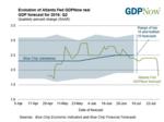 Atlanta Fed cuts Q2 GDP forecast to 1.8%