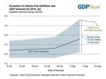 Atlanta Fed estimates economy growing at 3.5% in Q3