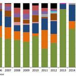 Vestas stays on a roll as U.S. market share soars, pipeline fills up