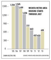 Wichita metro area housing starts through July.