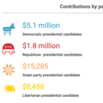 Campaign Cash: Presidential campaign contributions from Oregon (Infographic)