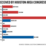 Election 2016: Follow the money in Houston-area races
