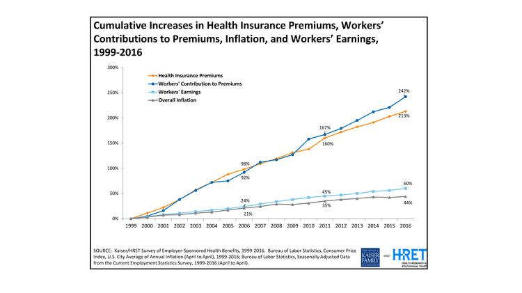 Kaiser Family Foundation survey: Employer-paid health ...