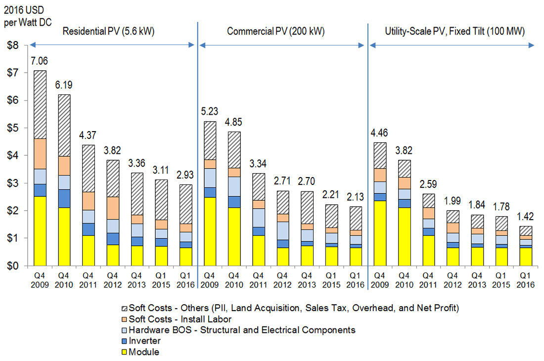 Building Costs For Utility Scale Solar Continue To Decline In 2016 Simple Power Projects On Image Of A Cell Schematic Nrel Says It Can Cost 22 Less Build 100 Megawatt Farm Than 5