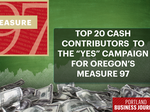 Campaign Cash: Who (and what) gave the most bucks to support Measure 97