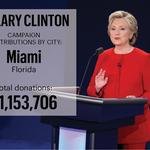 By the money: How Hillary Clinton is stomping Donald Trump in Florida