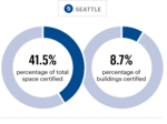 Seattle's green cred is lacking in latest ranking