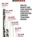 Comparing top hospital executive pay