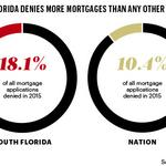 Want a mortgage? In South Florida, it's difficult