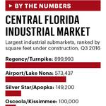 Inside the list: 3 questions with 4 Central Florida commercial real estate developers