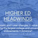 America's richest colleges and universities brace for budget hits as endowments stumble