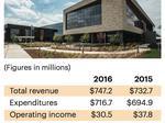 ProHealth Care's annual income slips