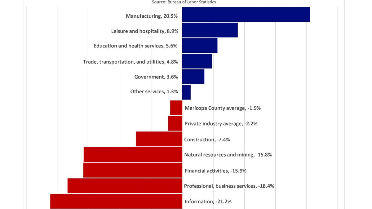 Maricopa County Manufacturing Jobs Pay This Much More Than Others - Top us counties for education