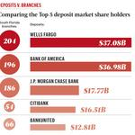 Deposit market share leaders score South Florida deposits