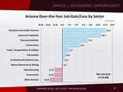 Arizona Office of Economic Opportunity released the November employment report on Dec. 15, 2016. The numbers were overall the worst since 2009