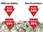 Startup funding dove again in Bay Area hotspots at year's end