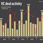 Oregon's 2016 venture activity has mixed results