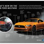 Automotive Minute: <strong>Ford</strong> debuts redesigned 2018 Mustang (SLIDESHOW)