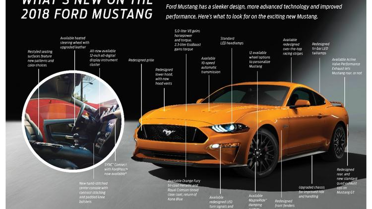 The Sixth Generation Mustang Debuted As A 2017 Model This Week Ford Motor Co
