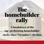 With stocks surging, here are the markets where U.S. homebuilders are putting their money