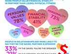 SunTrust Poll: Better to be financially stable than pretty