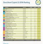 One Atlanta company lands on Davis <strong>Brand</strong> Capital 25 ranking