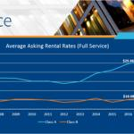 Avison <strong>Young</strong>: Office rental rates in Raleigh-Durham area reaching new heights