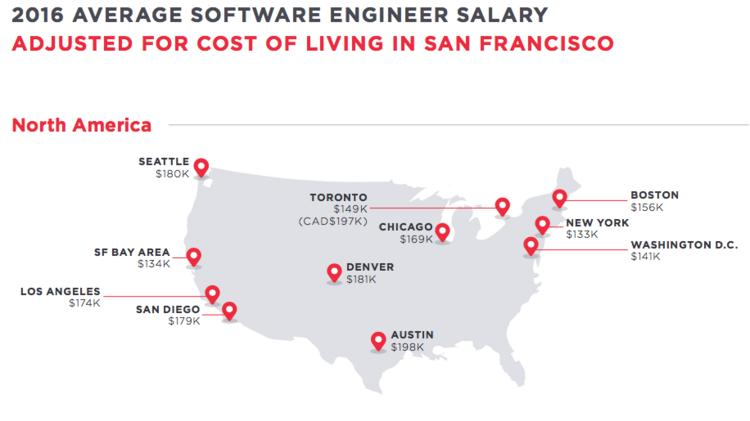 New York City software engineer adjusted salaries are lowest