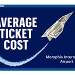 Ranked: Cost of flying to popular destinations from Memphis