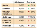Froedtert admissions rise in flat market