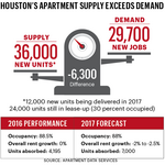 Houston's apartment market faces continued challenges in 2017