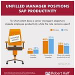 SMALL BIZ STRATEGIES: Survey finds employee productivity at risk after senior managers depart