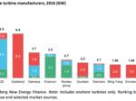 Vestas rides U.S. turbine leadership to global dominance