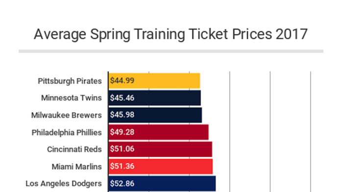 Sox spring training ticket prices are second-highest in MLB