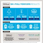 Hilton releases 2016 results, announces $1 billion stock buyback