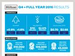 Hilton releases 2016 results, announces $1 billion stock buyback