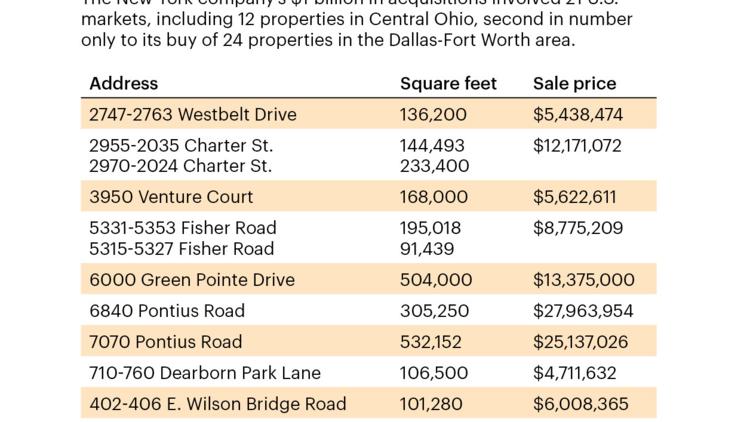 Dra Advisors Llc Buys 12 Central Ohio Industrial Properties
