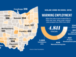 Amid standards debate, solar jobs growing in Ohio