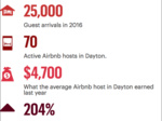 Dayton's different role in the growing Airbnb economy