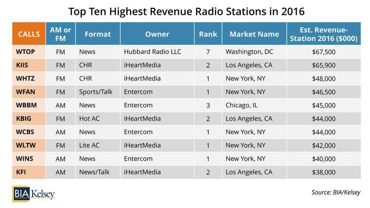 BIA/Kelsey report: Hubbard Broadcasting's WTOP-FM again leads U S