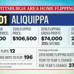 Where the most money was made flipping houses in Pittsburgh region
