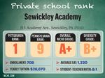 How local private schools ranked on Niche.com