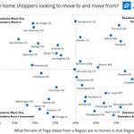 Zillow ranks U.S. cities where people want to live and where they want to leave