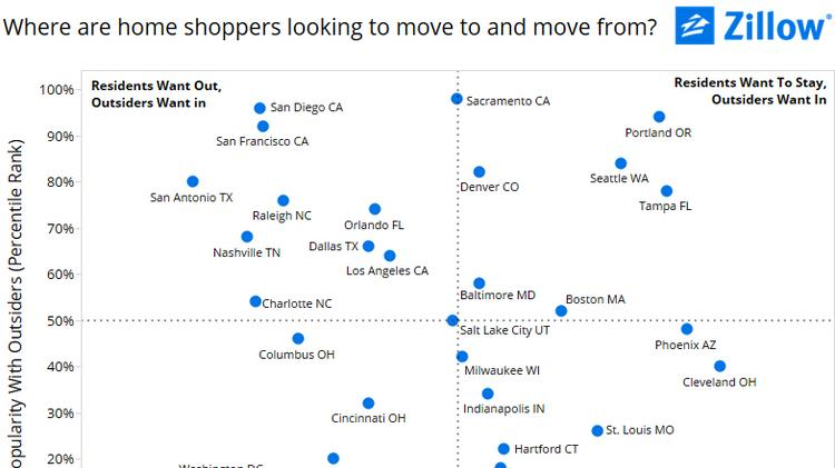 zillow ranks u s cities where people want to live and where they