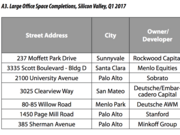 Silicon Valley Institute for Regional Studies tallied the biggest office space completions in Silicon Valley in the first quarter of 2017. Here are their numbers