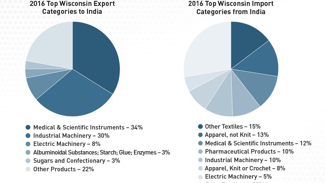 Business Opportunities: Import Export Business Opportunities