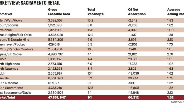 5 things about first-quarter retail trends