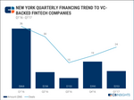Fintech funding to New York companies is tanking