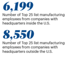 Memphis' top manufacturers are mix of local and global companies