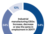 Global outlook for industrial manufacturing from industry CEOs